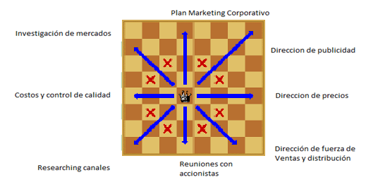 dama plan marketing
